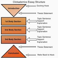 teachademics dont hate the five paragraph essay to the small group of readers unfamiliar with the five paragraph essay it is a structure almost a formula that students use to write expository essays