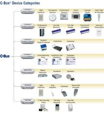 what is clipsal c bus home automation clever home automation clipsal c bus product overview catalogue 4 4mb pdf