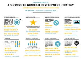 od forum insights irish management institute 2014 imi od forum session 1 graduate strategy insights infographic