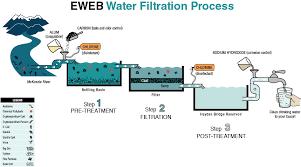 water treatment process   ewebdiagram of eweb water filtration process