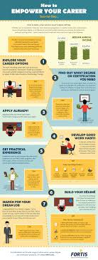 how to empower your career step by step ly how to empower your career step by step infographic
