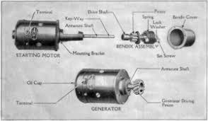 「On August 17, 1915, Charles F. Kettering receives a US patent for the first electric ignition device for automobiles.」の画像検索結果