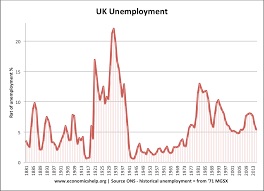 economics essays unemployment in the uk  brief history of unemployment in uk
