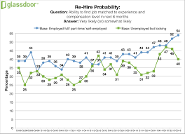 in employees want benefits or perks more than a pay raise gd rehire probability q3 15