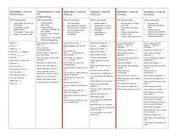 sentence frames bloom s taxonomy question frames