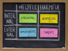 what is swot analysis in my group