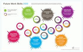 top skills required for a good job in future com top 10 skills required for a good job in future
