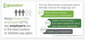 2 in 5 employees do not believe they receive fair pay glassdoor what do employees want when a pay raise is not possible