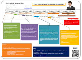 exemple of a resume as a gantt chart done excel cv freacutedeacuteric de witasse thezy