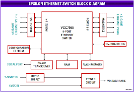 managed  port gigabit ethernet switchepsilon block diagram  click to enlarge