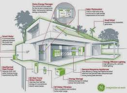 Eco Friendly Home famillyeco friendly home plans   eco friendly homes environmentally friendly houses and house plans