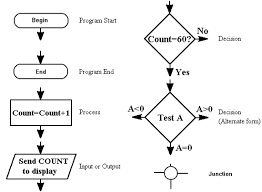 flow chart symbols tutorial  amp  circuits   microprocessor systems    flow chart symbols