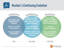 nuclear power is dying can radical innovation save it vox 2 rely on radical innovation to overcome nuclear s woes