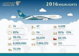 air linkedin we had a busy 2016 working towards being your first choice airline we want to share some of our highlights you