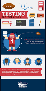 testing allows students to showcase their knowledge foundation testing infographic 1