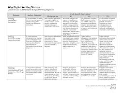 assessment and rubrics kathy schrock s guide to everything why digital writing matters wood