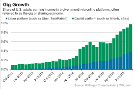 summer job search points to the gig economy condor capital gig growth chart