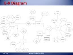 hospital management system    hospital management system