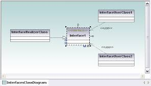 uml class diagrams in altova umodel   altova bloguml class diagram showing interfaces