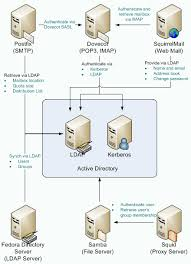 active directory in linux ‹‹ linux mail server setup and howto guideactive directory network services in linux