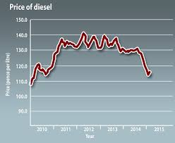This graphic shows the price of diesel  pence per litre  over the last five
