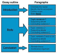 research paper structure   our work how to structure amp organize your paper
