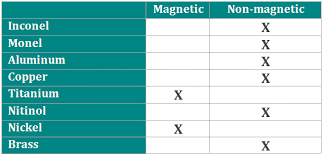 Understanding <b>Magnetic</b> properties of 304 and 316 <b>stainless steel</b> ...