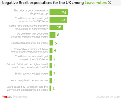 yougov what would make leave voters change their mind about brexit of all the negative side effects of brexit the one leave voters are most worried about is that the price of their weekly shop will go up