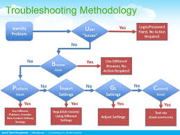 learn how to flow chart your business processes   hr bartenderflow  chart  flow chart  process  processes  silkroad  troubleshooting  elearning
