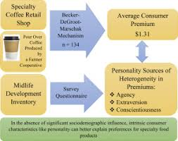 <b>Personality</b> traits and preferences for specialty <b>coffee</b>: Results from a ...