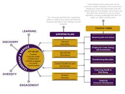 strategic plan planning update