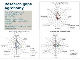 Index of Specialization of Canadian PELC research             an index of  gt  LinkedIn