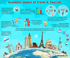 economic impact of travel tourism visual ly