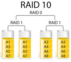 raid levels explained   episode ii   ali    s technology blogas can be seen in the diagram  we will separately configure  arrays   raid  configuration which will be later added into a raid  array as  hard