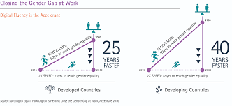 career opportunities for women accenture while digital fluency helps women to advance in their careers it has not yet managed to narrow the difference between men and women when it comes to the