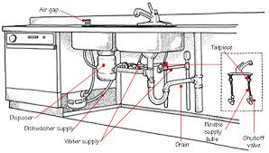 home plumbing systems   hometipskitchen plumbing system