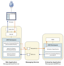 collection application architecture diagram example pictures    collection application architecture diagram example pictures