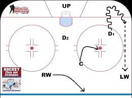five breakout plays every hockey player should know easy breakout strategies