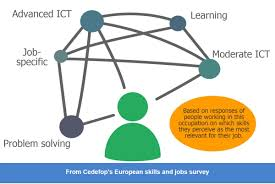 ict professionals skills opportunities and challenges skills figure 1 most important skills required for ict professionals