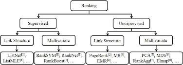 hierarchical diagram of ranking approaches  rpc is an    hierarchical diagram of ranking approaches  rpc is an unsupervised ranking approach based on multi attribute observations for objects