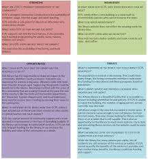 8 best images of student strengths and weaknesses chart student swot analysis example