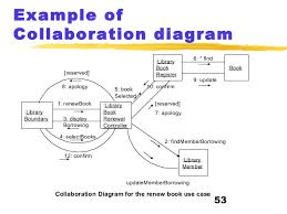 uml  copy    relative sequencing      example of collaboration diagram  library