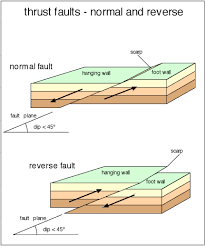 information and resources about the san andreas fault three directions of space the rocks on either side move when the motion is predominantly vertical they are called dip slip faults