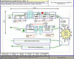 spaghetti diagram   spaghetti chart templatelayout diagram