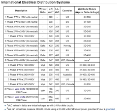 how to wire 3 phase Wiring Diagrams Three Phase Transformers basic 3 phase transformer training pdf · 3 phase circuits with basic math pdf · distribution transformers with illustrations pdf wiring diagram for three phase transformer