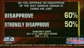 Image result for fox news poll