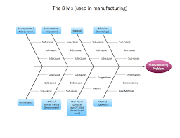fishbone diagram solution   conceptdraw comfishbone diagram   manufacturing  ms   template
