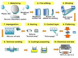 film capacitors information engineering360 film capacitors selection guide