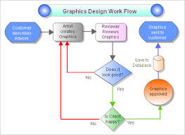 draw anywhere   easy online diagramming  flow chartsample   flowchart