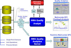 what s new in nwa quality analyst 6 2 northwest analytics what s new in nwa quality analyst 6 2